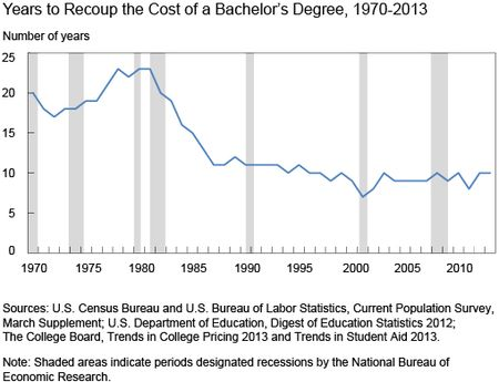 graph showing averthe years to recoup the cost of college decline from 30 to 10 from 1970 to 2010