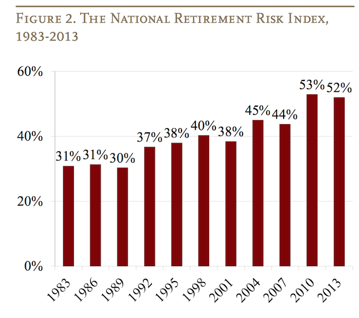 chart of USA retirement risk index from 1983 to 2013
