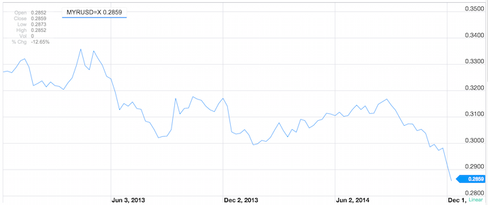 2-year chart of MYR to USD