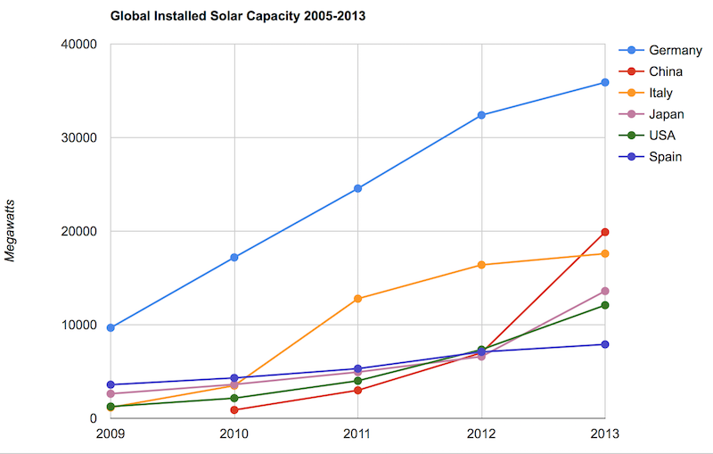 Chart of global solar energy capacity by country 2009 to 2013