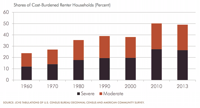 Graph of USA housing rental burden over time