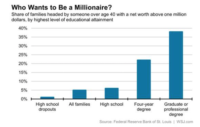 Chart of wealth by education level in the USA