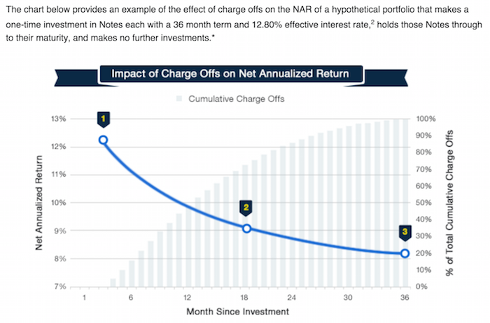 chart of expected returns