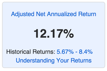 return of portfolio of 12% with adjusted return of 5.7 - 8.5%