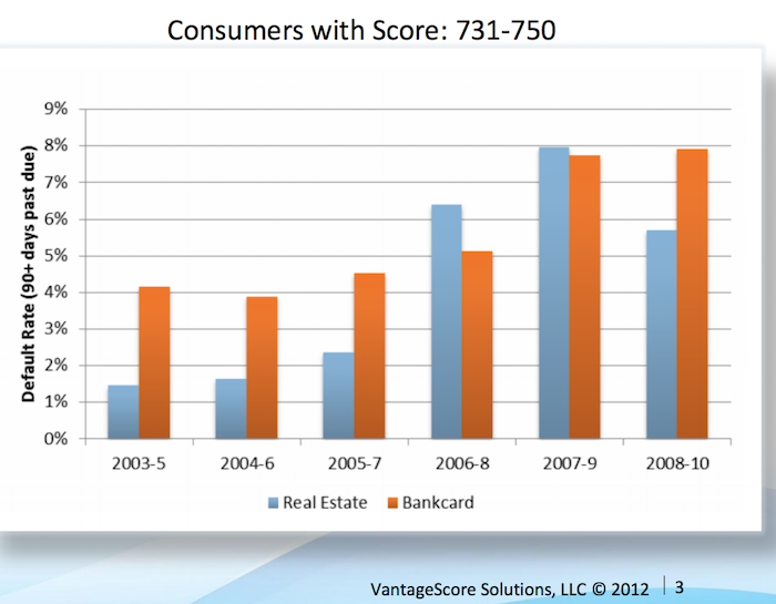 chart of Default rate by credit score (731-750) from 2003 to 2010
