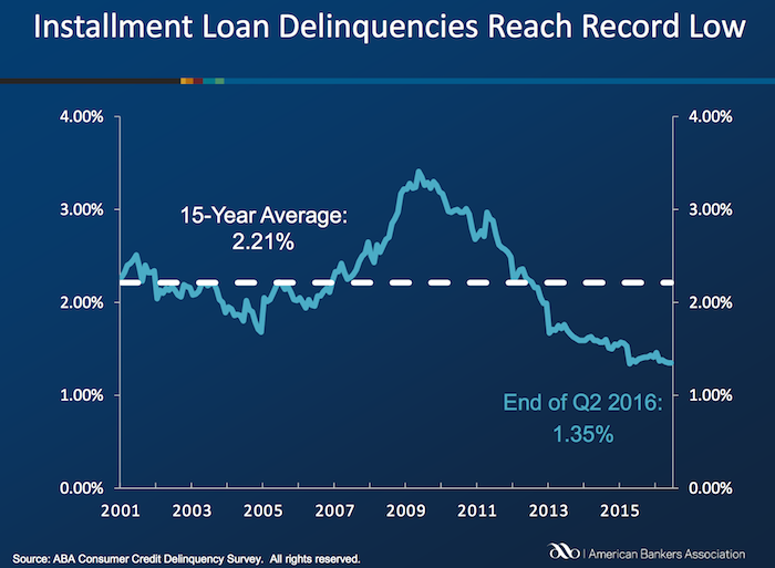 Chart of Installment loan delinquency rate in USA: 2000 to 2016