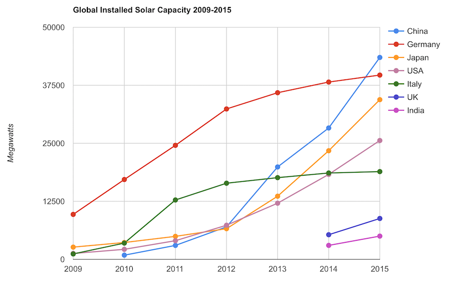 Chart of solar pv capacity by country 2009 to 2015