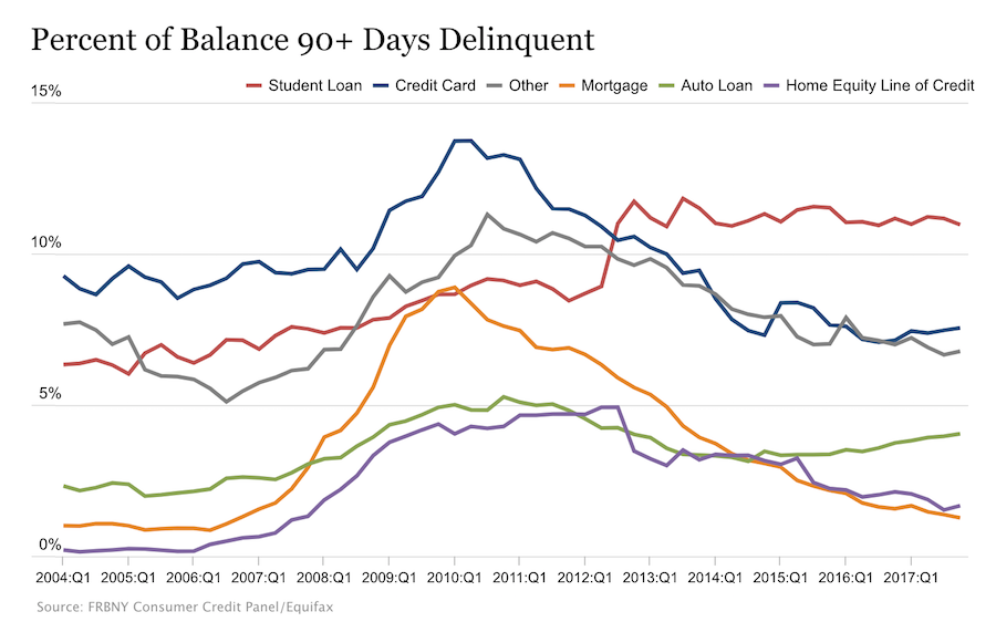 chart of consumer debt delinquency rates 2004 to 2017