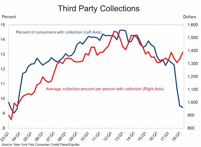 chart showing the increase in 3rd party collections in the USA over the years and a sharp decrease after the steps to curb abuses