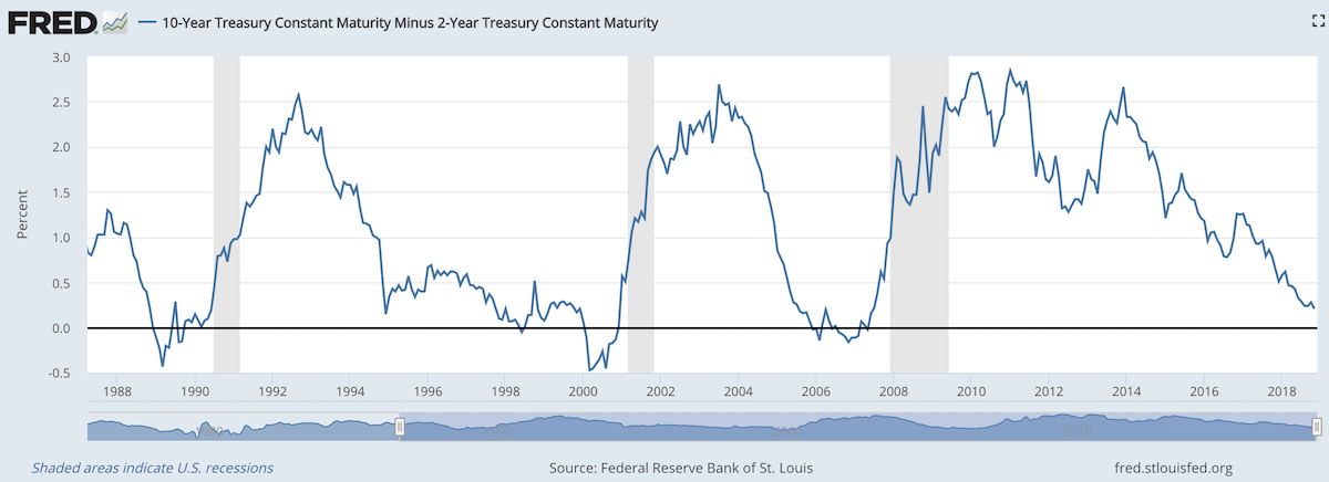 chart showing 2 year v 10 year US government bond yields from 1988 to 2018