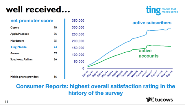 image showing Ting mobile growth and good customer service score