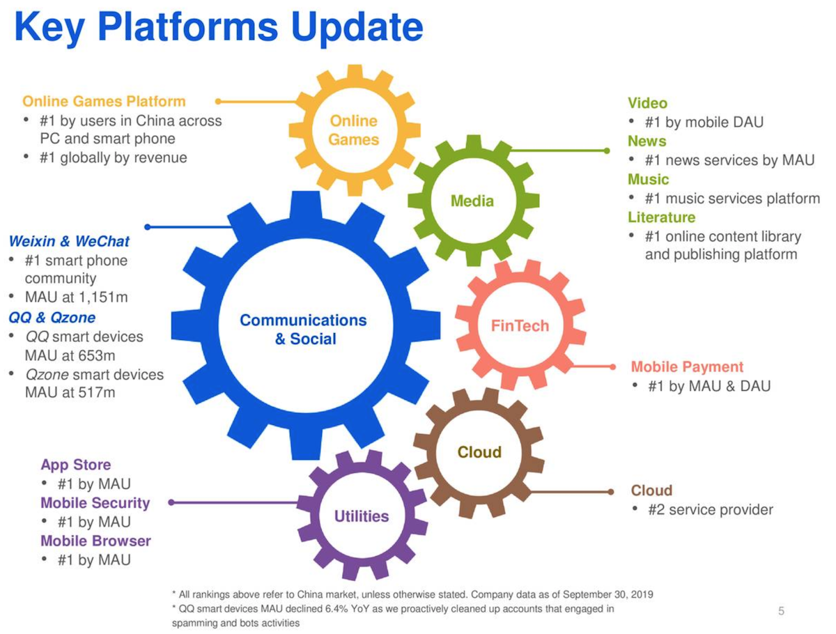 image of Tencent platforms 3rd quarter 2019