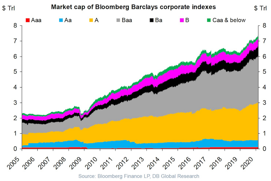 chart showing the growth of usa corporate debt from 2005 to 2020